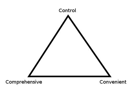 Music library trilemma